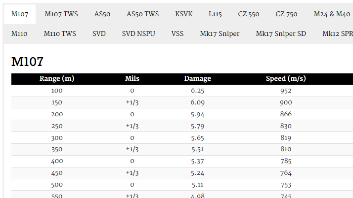 Sniper Weapon Range Charts for Arma 2
